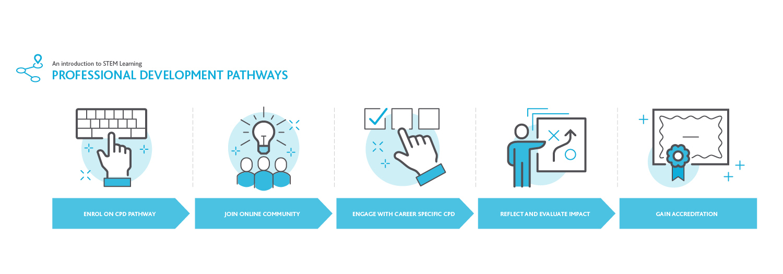 How professional development pathways work infographic