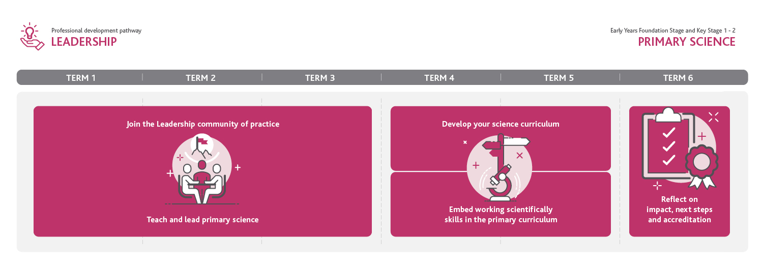 Primary Science Leadership Pathway Infographic