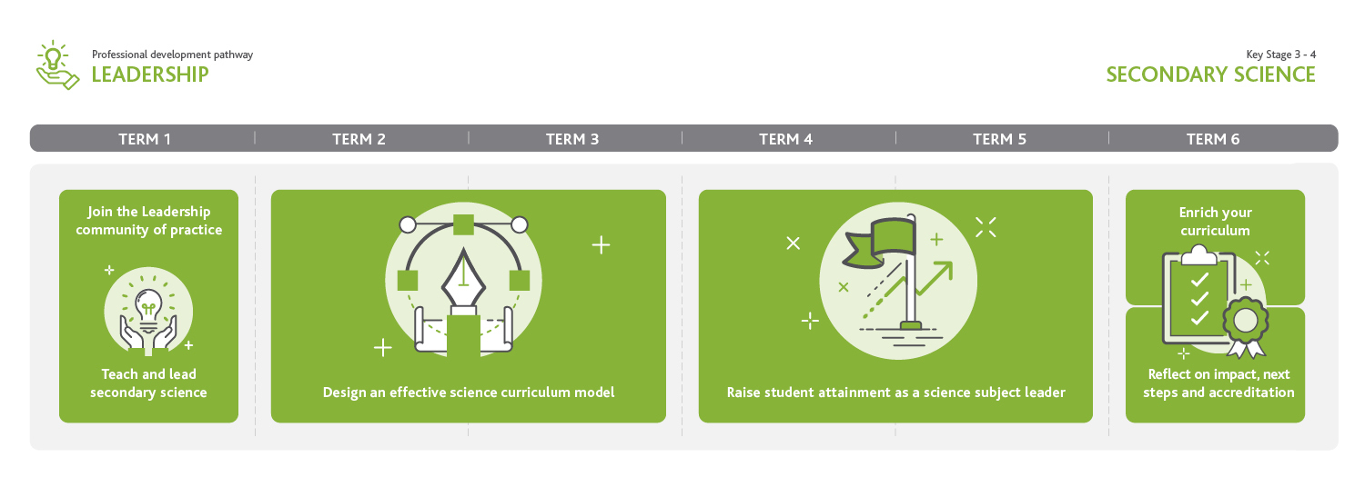 Secondary Science Leadership Pathway Infographics