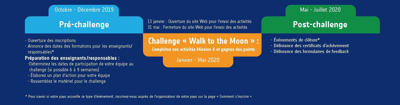Mission X 2020 timeline