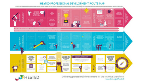 HEaTED professional development route map