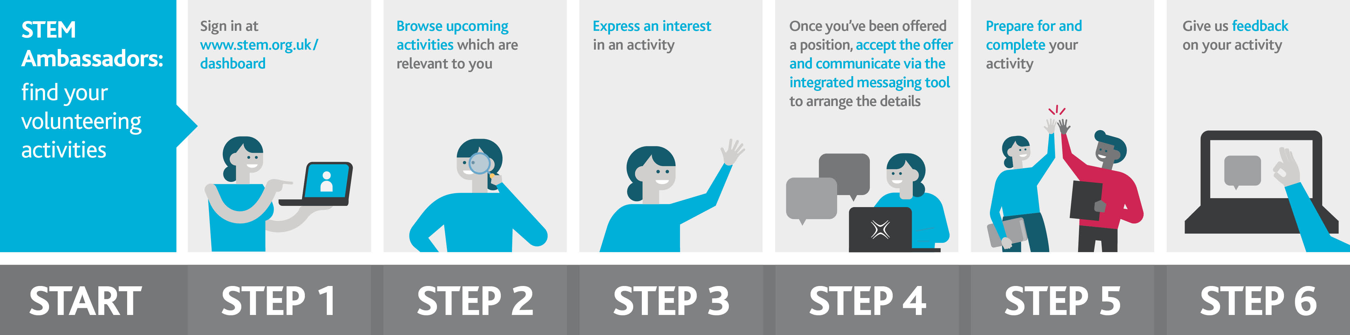 Step by step process to finding volunteering activities