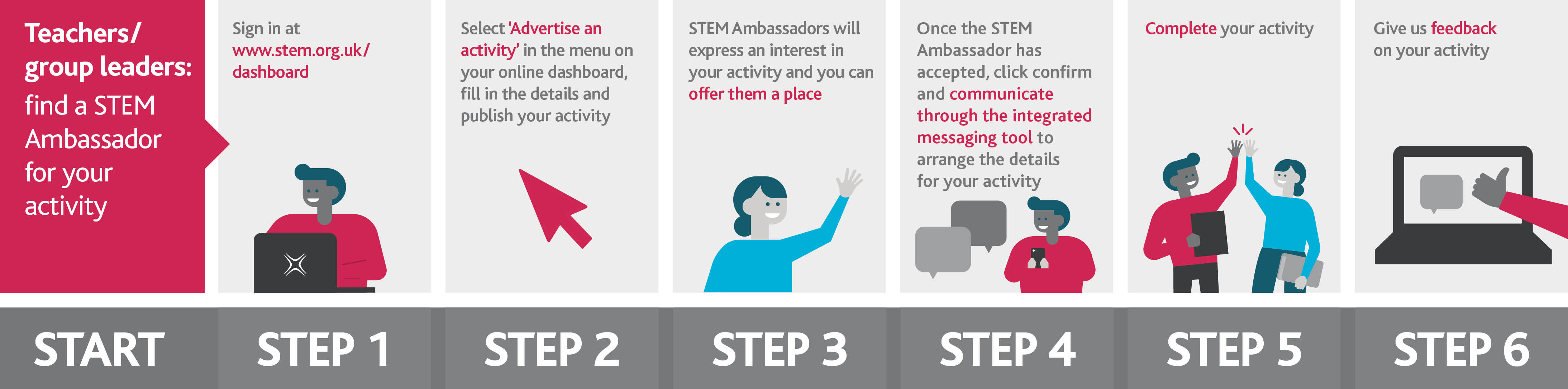 Step by step process to finding a STEM Ambassador for your activity