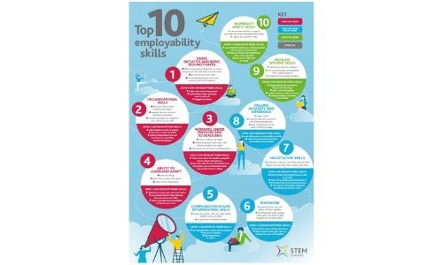 Top ten employability skills poster