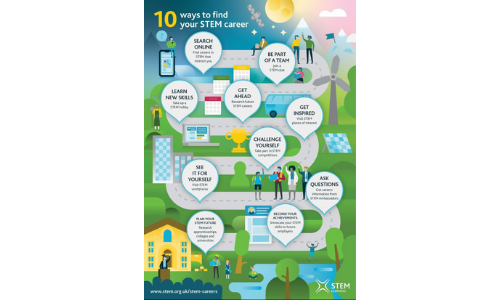 Top ten ways to find your STEM career, produced by STEM Learning