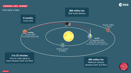 ExoMars 2022 journey. Launch 20 September 2022. Travel distance 569 million km. Cruise time 9 months. Landing 10 June 2023.