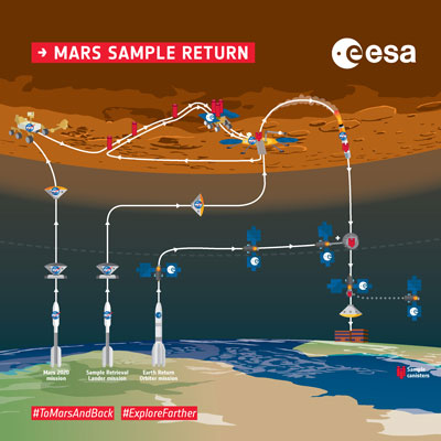 Multi-mission route to collect samples in 2020, launch them into Mars orbit, and return the samples back to Earth in 2030.