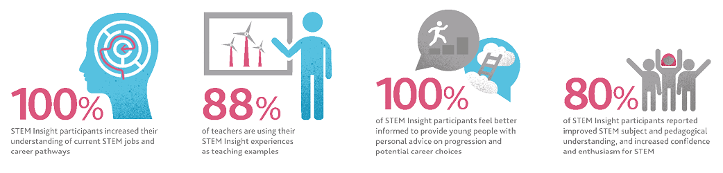A graphic showing the benefits of going on a STEM Insight placement. Benefits include increased understanding of STEM jobs and careers and improved subject and pedagogical understanding