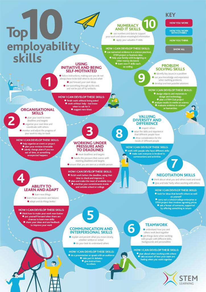 top ten employability skills