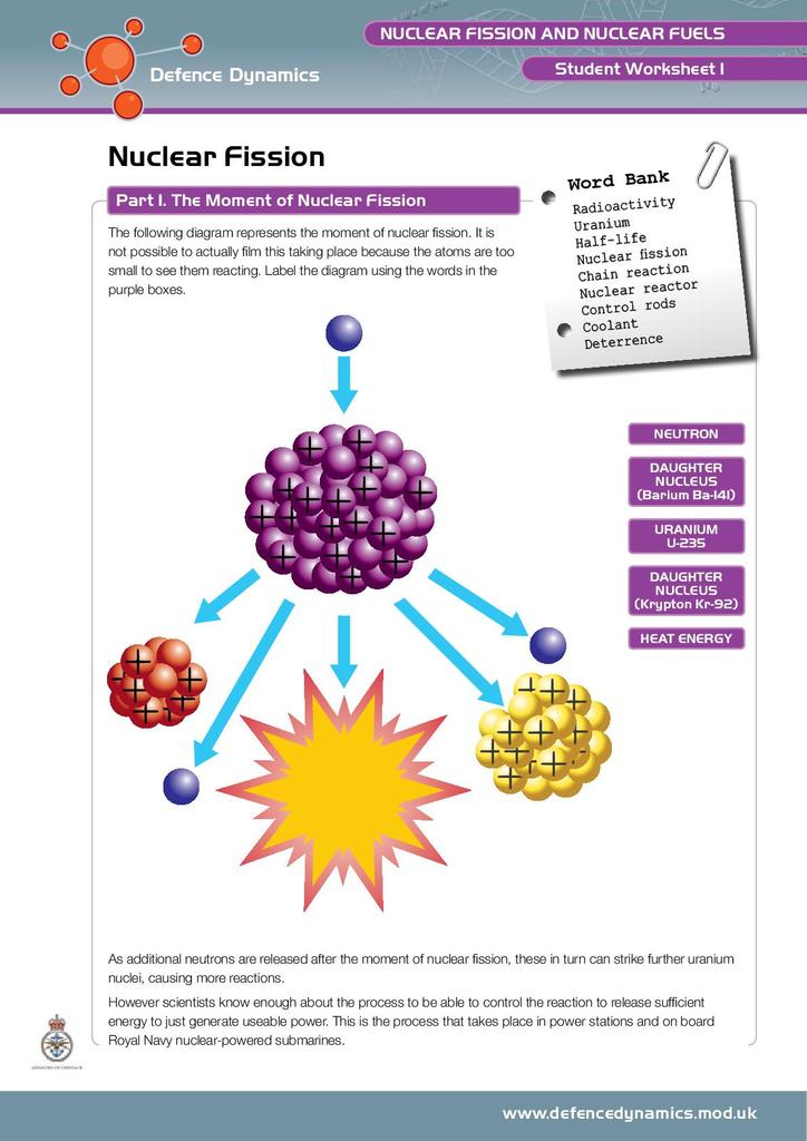 Nuclear Fission and Nuclear Fuels | STEM
