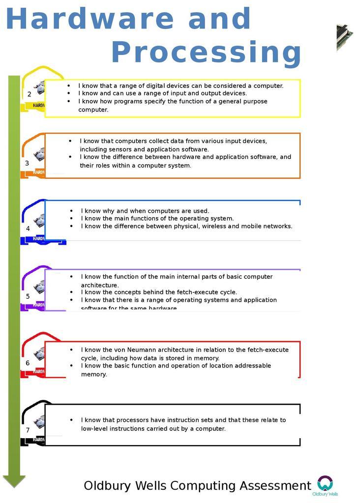 Key Stage Three Assessment Framework | STEM